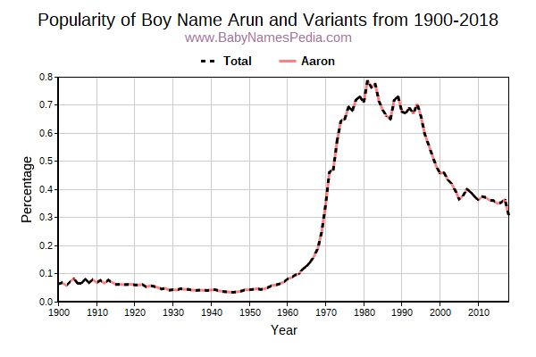 Variant Popularity Trend  for Arun  from 1900 to 2015