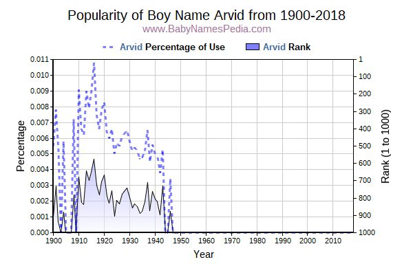Popularity Trend  for Arvid  from 1900 to 2018