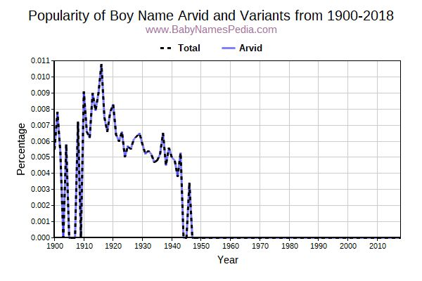 Variant Popularity Trend  for Arvid  from 1900 to 2018
