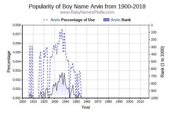Popularity Trend  for Arvin  from 1900 to 2017