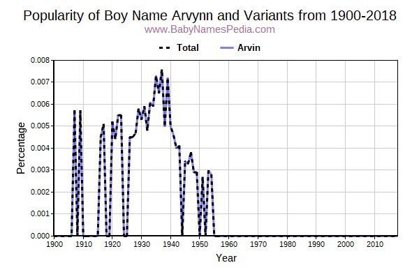 Variant Popularity Trend  for Arvynn  from 1900 to 2015