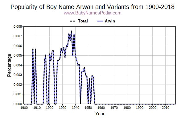 Variant Popularity Trend  for Arwan  from 1900 to 2015