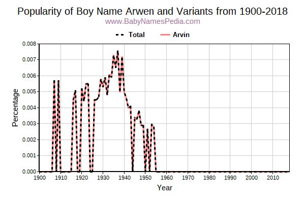 Variant Popularity Trend  for Arwen  from 1900 to 2016