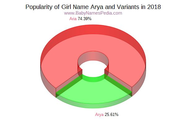 Variant Popularity Chart  for Arya  in 2015