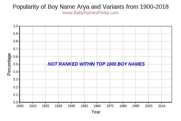 Variant Popularity Trend  for Arya  from 1900 to 2015