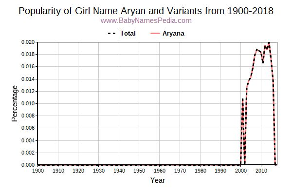 Variant Popularity Trend  for Aryan  from 1900 to 2018