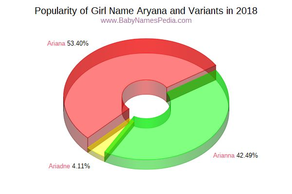 Variant Popularity Chart  for Aryana  in 2018