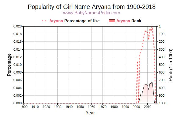 Popularity Trend  for Aryana  from 1900 to 2018