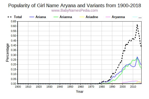 Variant Popularity Trend  for Aryana  from 1900 to 2018