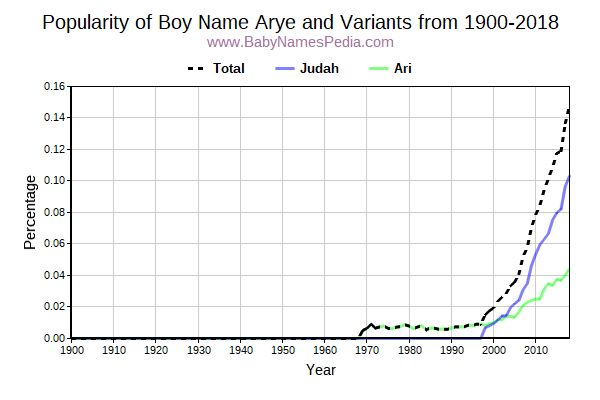 Variant Popularity Trend  for Arye  from 1900 to 2018