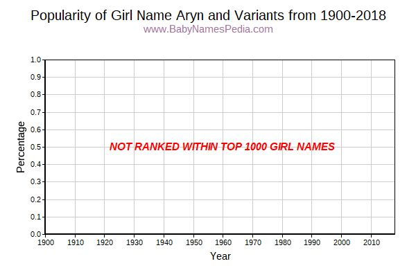 Variant Popularity Trend  for Aryn  from 1900 to 2015