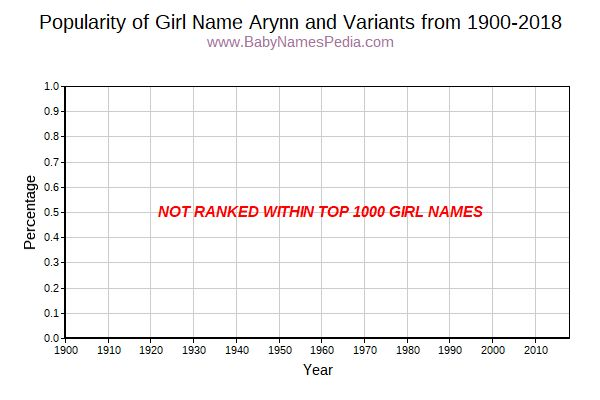 Variant Popularity Trend  for Arynn  from 1900 to 2015