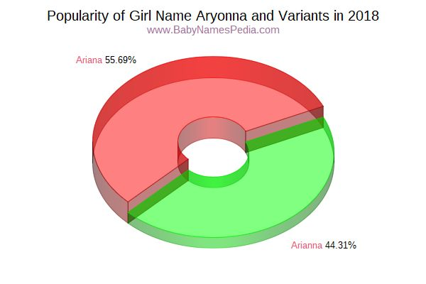 Variant Popularity Chart  for Aryonna  in 2018