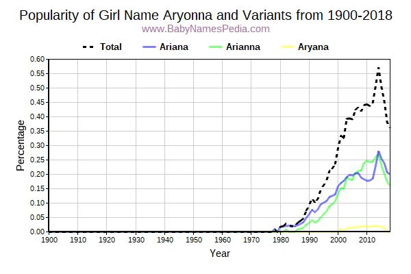 Variant Popularity Trend  for Aryonna  from 1900 to 2018