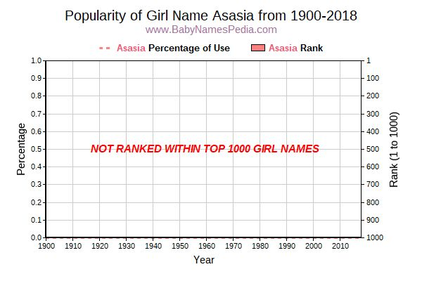 Popularity Trend  for Asasia  from 1900 to 2018