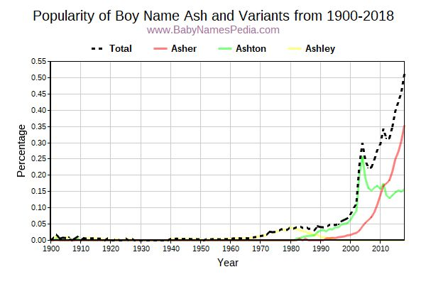 Variant Popularity Trend  for Ash  from 1900 to 2016