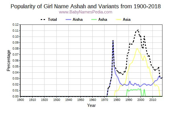 Variant Popularity Trend  for Ashah  from 1900 to 2017