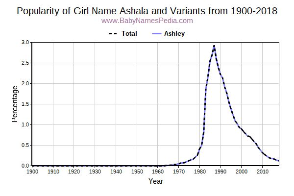 Variant Popularity Trend  for Ashala  from 1900 to 2016