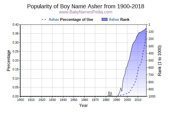 Popularity Trend  for Asher  from 1900 to 2017