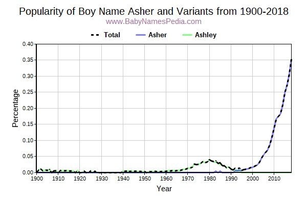 Variant Popularity Trend  for Asher  from 1900 to 2017