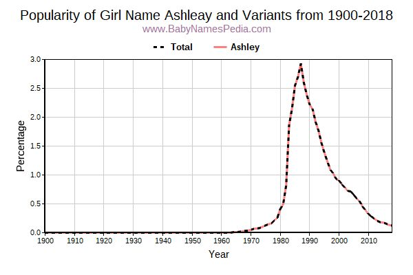 Variant Popularity Trend  for Ashleay  from 1900 to 2018