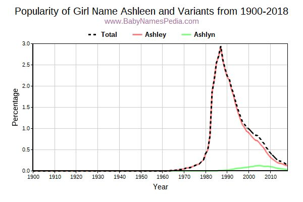 Variant Popularity Trend  for Ashleen  from 1900 to 2018