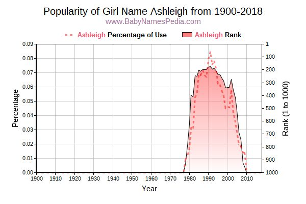 Popularity Trend  for Ashleigh  from 1900 to 2015