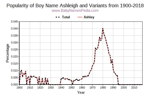 Variant Popularity Trend  for Ashleigh  from 1900 to 2015