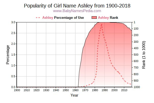 Popularity Trend  for Ashley  from 1900 to 2017
