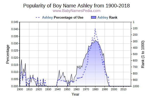 Popularity Trend  for Ashley  from 1900 to 2018
