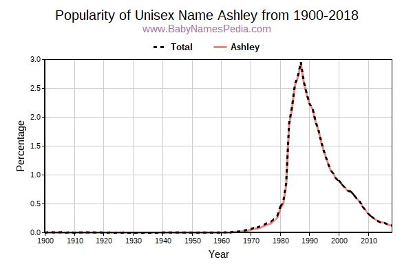 Unisex Popularity Trend  for Ashley  from 1900 to 2017