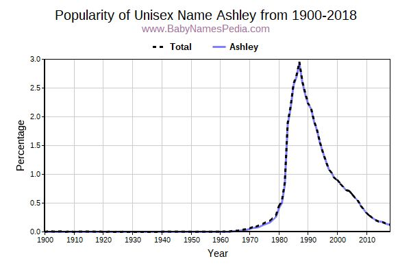 Unisex Popularity Trend  for Ashley  from 1900 to 2018