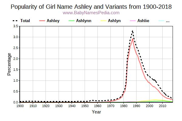Variant Popularity Trend  for Ashley  from 1900 to 2017