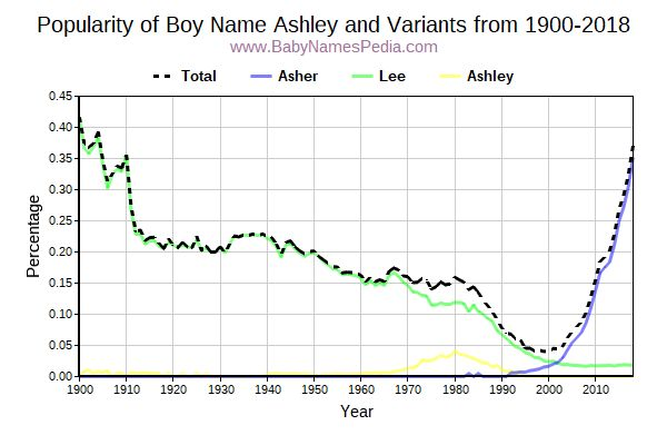 Variant Popularity Trend  for Ashley  from 1900 to 2018