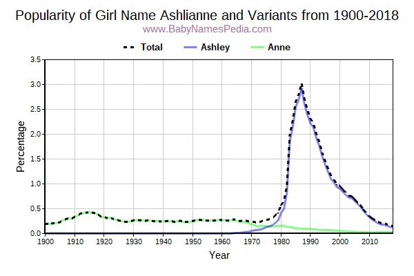 Variant Popularity Trend  for Ashlianne  from 1900 to 2018