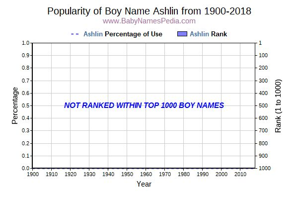 Popularity Trend  for Ashlin  from 1900 to 2018