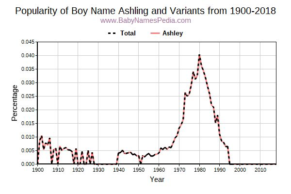 Variant Popularity Trend  for Ashling  from 1900 to 2017