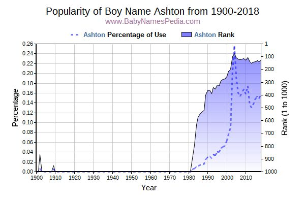 Popularity Trend  for Ashton  from 1900 to 2017