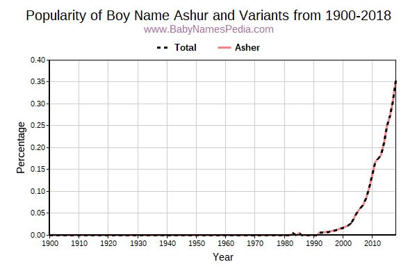 Variant Popularity Trend  for Ashur  from 1900 to 2016