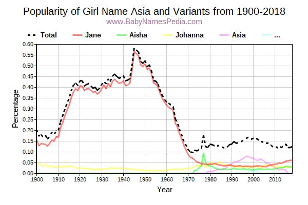 Variant Popularity Trend  for Asia  from 1900 to 2017