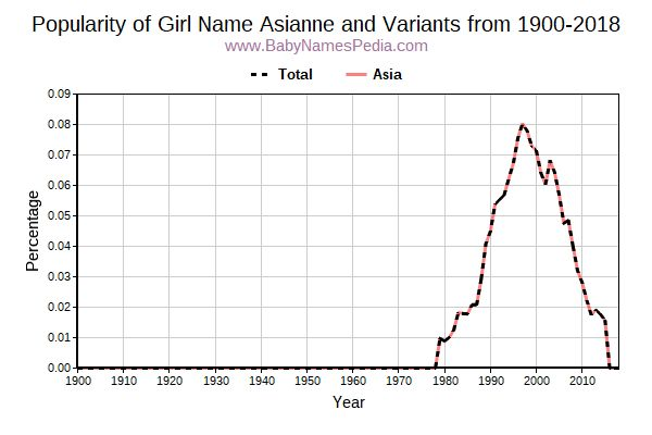 Variant Popularity Trend  for Asianne  from 1900 to 2016