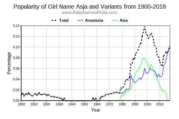 Variant Popularity Trend  for Asja  from 1900 to 2015
