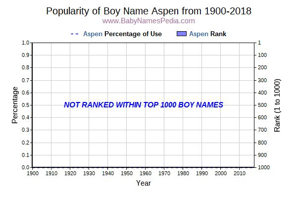 Popularity Trend  for Aspen  from 1900 to 2015