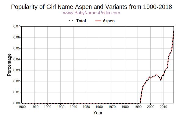 Variant Popularity Trend  for Aspen  from 1900 to 2015