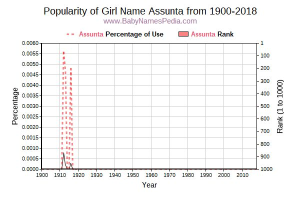 Popularity Trend  for Assunta  from 1900 to 2016