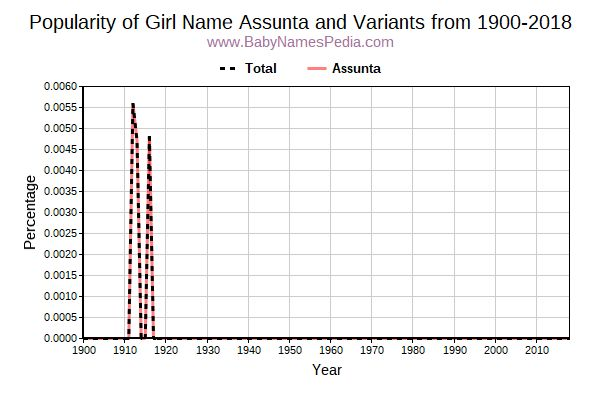 Variant Popularity Trend  for Assunta  from 1900 to 2016