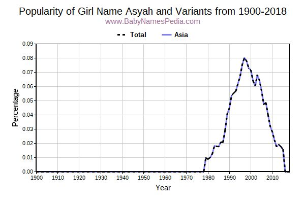 Variant Popularity Trend  for Asyah  from 1900 to 2017
