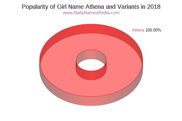 Variant Popularity Chart  for Athena  in 2018