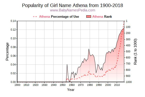 Popularity Trend  for Athena  from 1900 to 2018