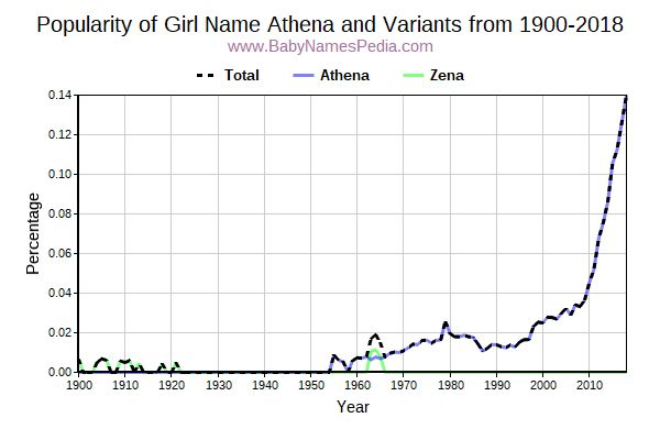 Variant Popularity Trend  for Athena  from 1900 to 2018